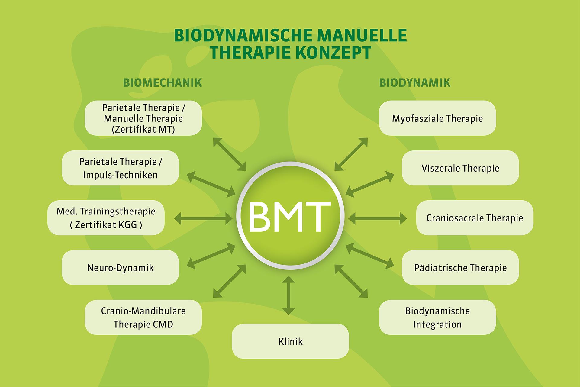 Biodynamische Manuelle Therapie Konzept